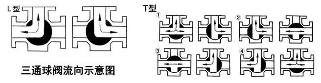 三通球阀流向图-沪字牌