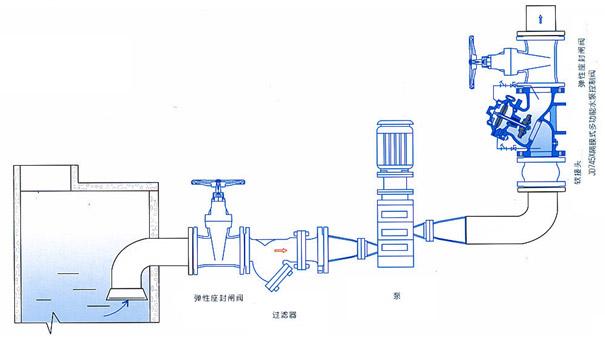 多功能水泵控制阀,JD745X水泵控制阀安装示意图