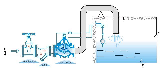 100D定水位阀安装示意图