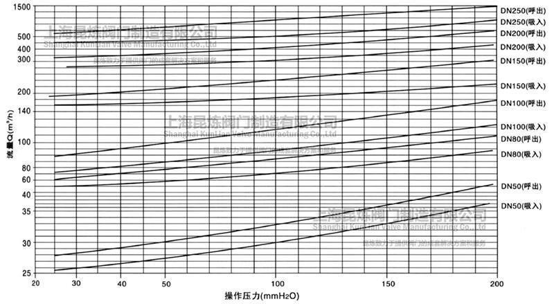 非标准呼吸阀操作压力的通气量参考流量曲线图