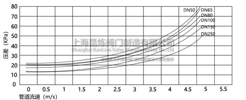 低阻力倒流防止器管道流速(压差曲线图)