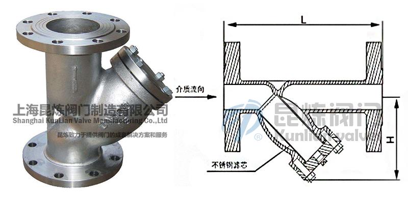 GL41H/Y国标不锈钢Y型法兰过滤器结构图